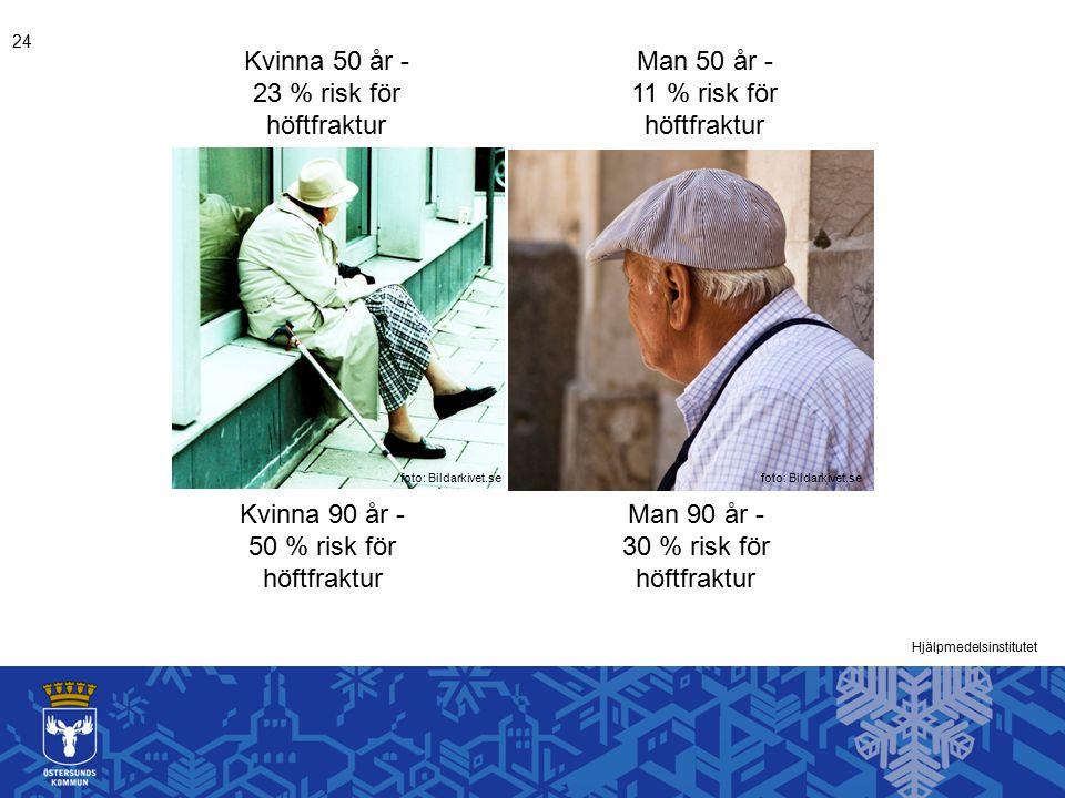 Kvinna 50 år - 23 % risk för höftfraktur Man 50 år - 11 % risk för höftfraktur Kvinna 90 år - 50 % risk för höftfraktur Man 90 år - 30 % risk för höftfraktur Hjälpmedelsinstitutet 24 foto: Bildarkivet.se