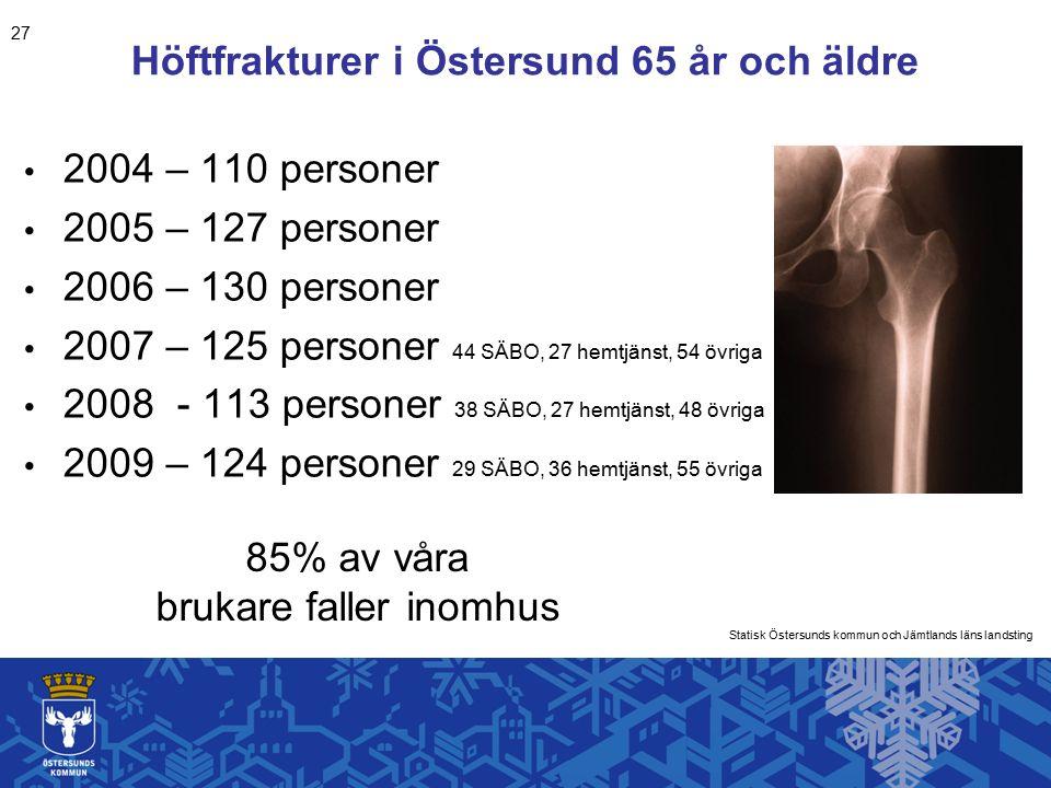 Höftfrakturer i Östersund 65 år och äldre 2004 – 110 personer 2005 – 127 personer 2006 – 130 personer 2007 – 125 personer 44 SÄBO, 27 hemtjänst, 54 övriga 2008 - 113 personer 38 SÄBO, 27 hemtjänst, 48 övriga 2009 – 124 personer 29 SÄBO, 36 hemtjänst, 55 övriga Statisk Östersunds kommun och Jämtlands läns landsting 85% av våra brukare faller inomhus 27