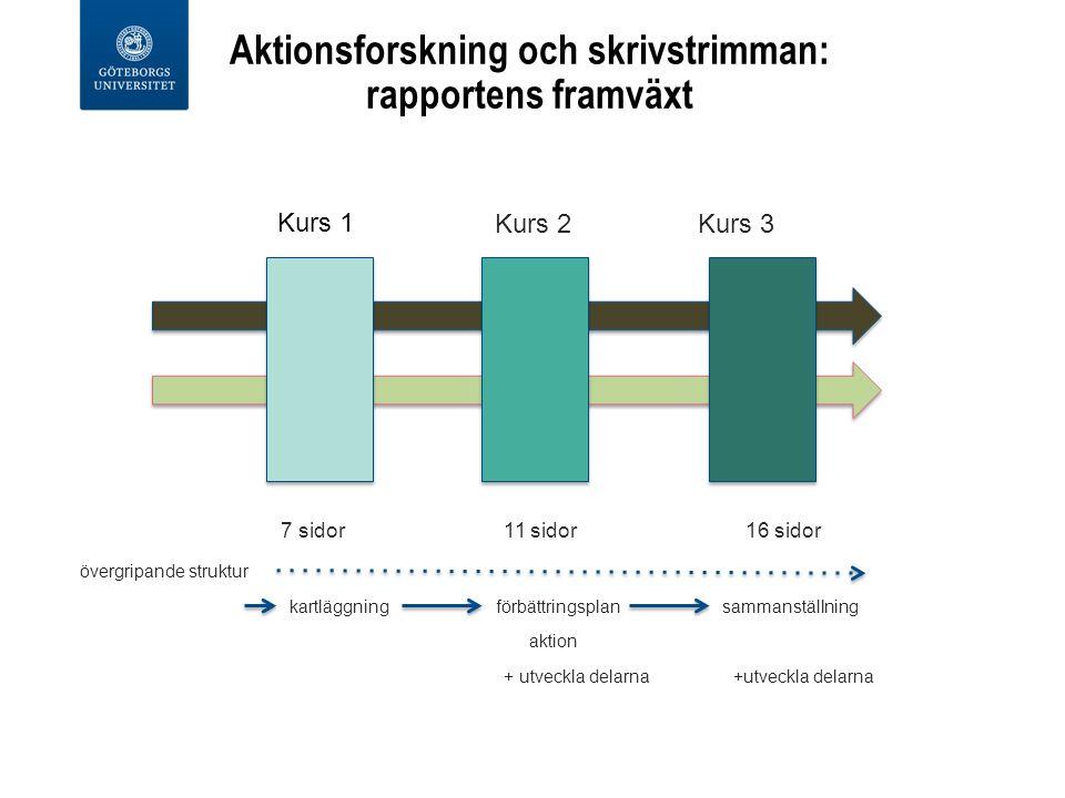 Aktionsforskning och skrivstrimman: rapportens framväxt Kurs 2 Kurs 3 7 sidor 11 sidor 16 sidor övergripande struktur kartläggning förbättringsplan sammanställning aktion + utveckla delarna +utveckla delarna Kurs 1