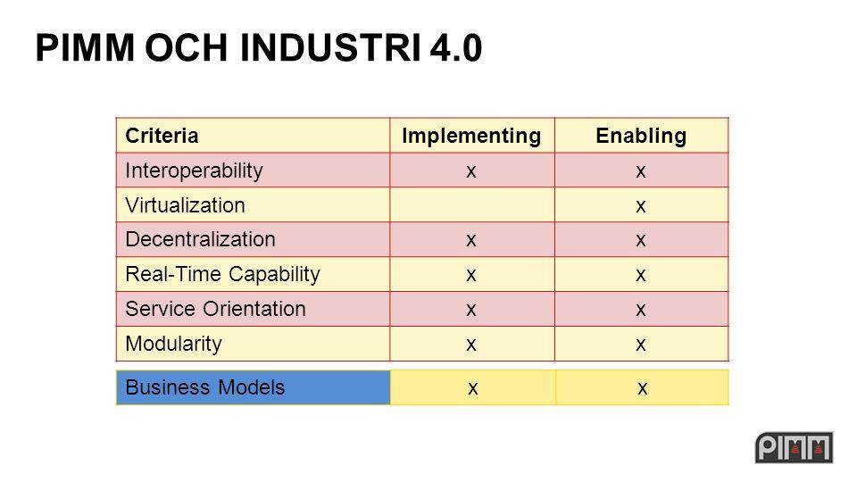PIMM OCH INDUSTRI 4.0 CriteriaImplementingEnabling Interoperabilityxx Virtualizationx Decentralizationxx Real-Time Capabilityxx Service Orientationxx Modularityxx Business Modelsxx