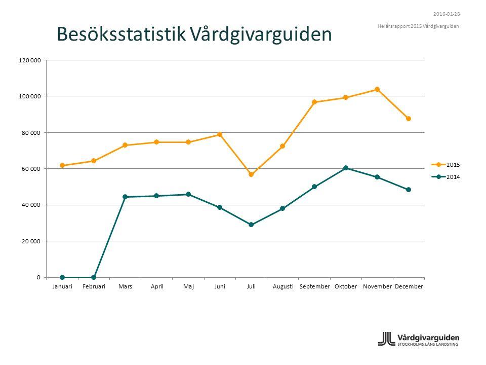 Besöksstatistik Vårdgivarguiden 2016-01-28 Helårsrapport 2015 Vårdgivarguiden