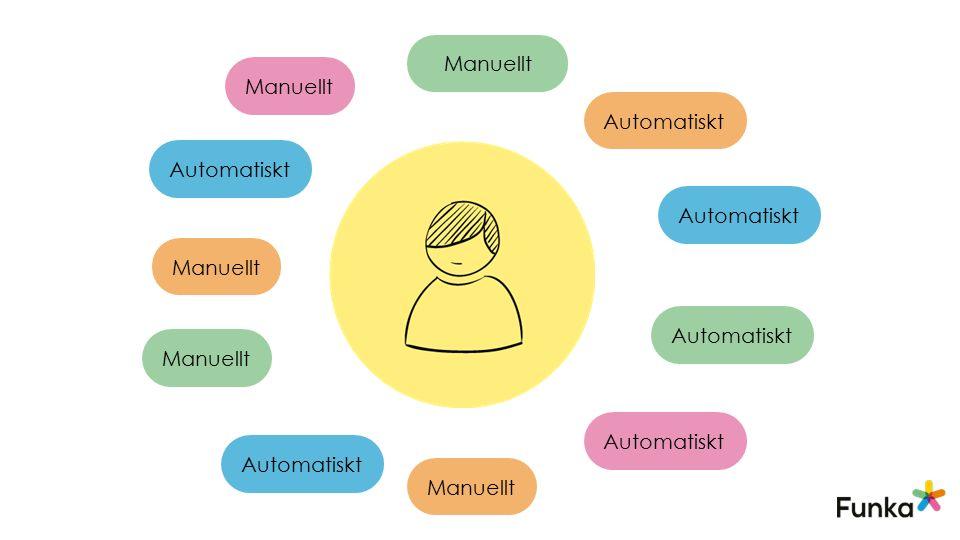Manuellt Automatiskt Manuellt Automatiskt Manuellt Automatiskt