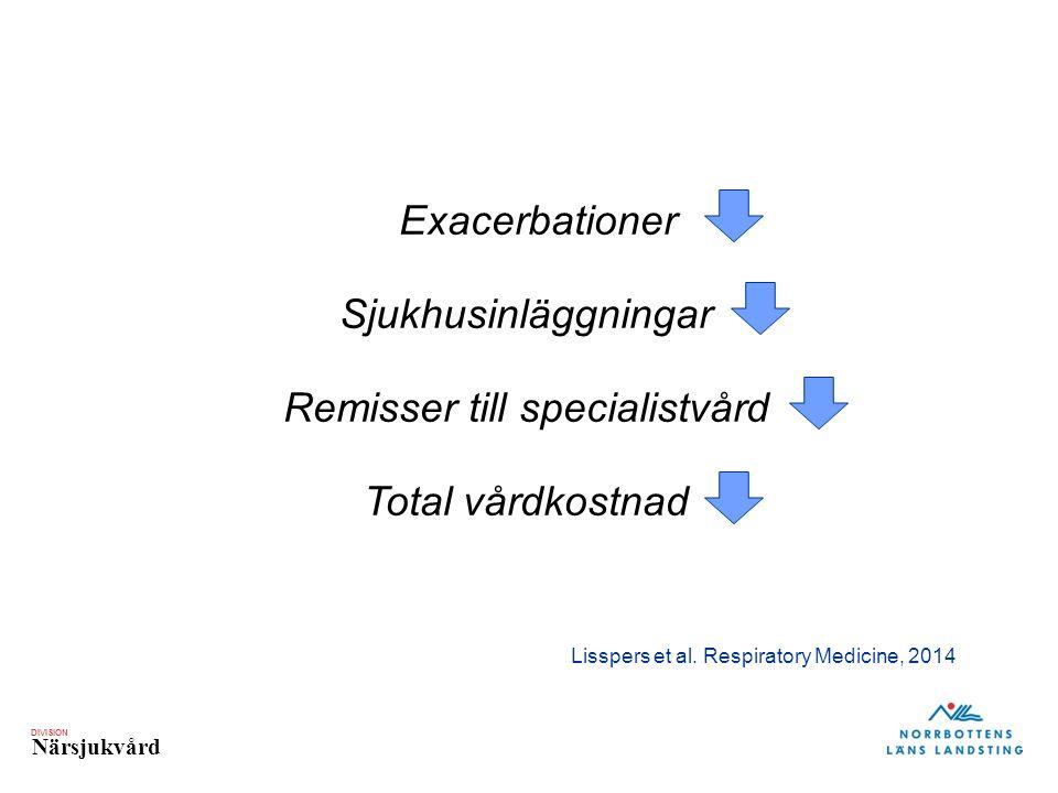 DIVISION Närsjukvård Exacerbationer Sjukhusinläggningar Remisser till specialistvård Total vårdkostnad Lisspers et al.