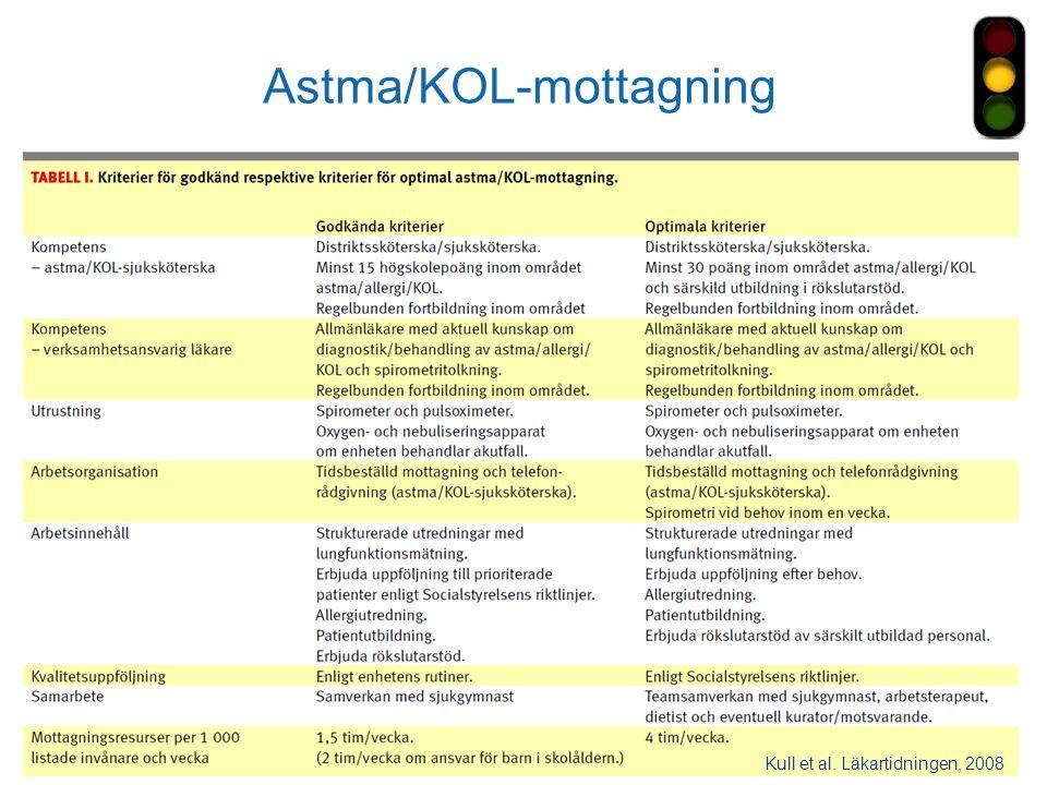 DIVISION Närsjukvård Astma/KOL-mottagning Kull et al. Läkartidningen, 2008