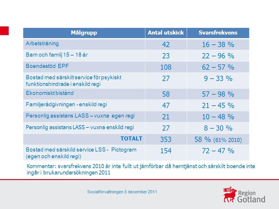 MålgruppAntal utskickSvarsfrekvens Arbetsträning 4216 – 38 % Barn och familj 15 – 18 år 2322 – 96 % Boendestöd EPF 10862 – 57 % Bostad med särskilt service för psykiskt funktionshindrade i enskild regi 279 – 33 % Ekonomiskt bistånd 5857 – 98 % Familjerådgivningen - enskild regi 4721 – 45 % Personlig assistans LASS – vuxna egen regi 2110 – 48 % Personlig assistans LASS – vuxna enskild regi 278 – 30 % TOTALT 35358 % (61% 2010) Bostad med särskild service LSS - Pictogram (egen och enskild regi) 15472 – 47 % Kommentar: svarsfrekvens 2010 är inte fullt ut jämförbar då hemtjänst och särskilt boende inte ingår i brukarundersökningen 2011 Socialförvaltningen 5 december 2011