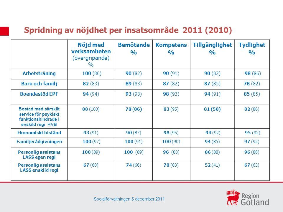 Spridning av nöjdhet per insatsområde 2011 (2010) Nöjd med verksamheten (övergripande) % Bemötande % Kompetens % Tillgänglighet % Tydlighet % Arbetsträning 100 (86)90 (82)90 (91)90 (82) 98 (86) Barn och familj82 (83)89 (83)87 (82)87 (85)78 (82) Boendestöd EPF94 (94)93 (93)98 (93)94 (91)85 (85) Bostad med särskilt service för psykiskt funktionshindrade i enskild regi HVB 88 (100)78 (86)83 (95)81 (50)82 (86) Ekonomiskt bistånd93 (91)90 (87)98 (95) 94 (92) 95 (92) Familjerådgivningen 100 (97)100 (91)100 (90)94 (85)97 (92) Personlig assistans LASS egen regi 100 (89) 96 (83)86 (88)96 (88) Personlig assistans LASS enskild regi 67 (60)74 (66)78 (83)52 (41)67 (63) Socialförvaltningen 5 december 2011