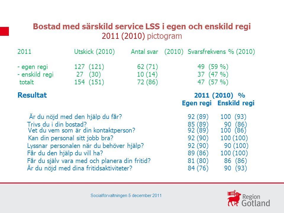 Bostad med särskild service LSS i egen och enskild regi 2011 (2010) pictogram 2011Utskick (2010)Antal svar (2010) Svarsfrekvens % (2010) - egen regi127 (121) 62 (71) 49 (59 %) - enskild regi 27 (30) 10 (14) 37 (47 %) totalt 154 (151) 72 (86) 47 (57 %) Resultat 2011 (2010) % Egen regi Enskild regi Är du nöjd med den hjälp du får.