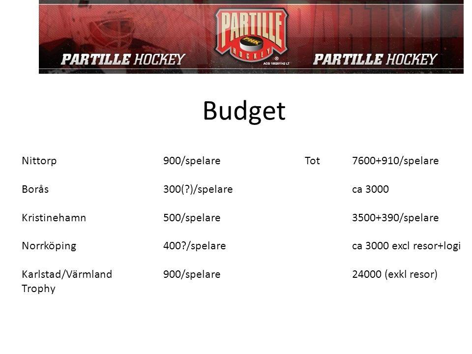 Budget Nittorp900/spelareTot7600+910/spelare Borås300(?)/spelareca 3000 Kristinehamn500/spelare3500+390/spelare Norrköping400?/spelareca 3000 excl res