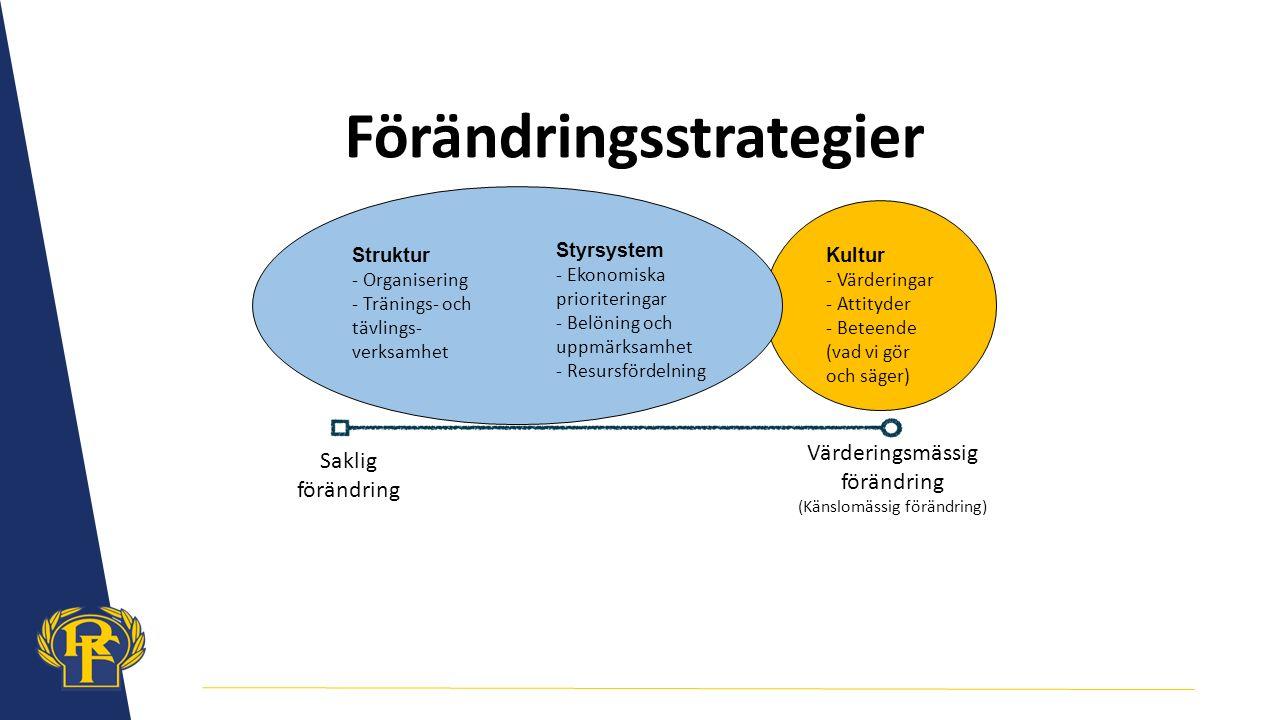 Saklig förändring Värderingsmässig förändring (Känslomässig förändring) Styrsystem - Ekonomiska prioriteringar - Belöning och uppmärksamhet - Resursfördelning Struktur - Organisering - Tränings- och tävlings- verksamhet Kultur - Värderingar - Attityder - Beteende (vad vi gör och säger) Förändringsstrategier