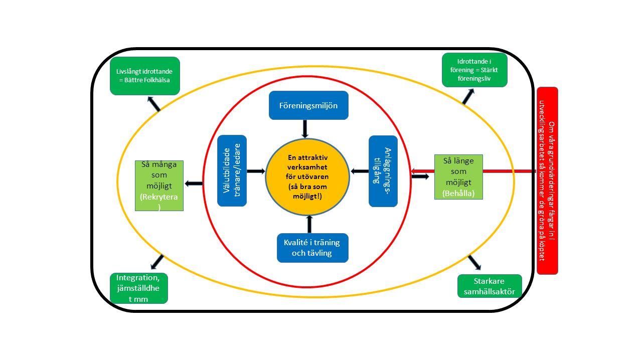 En attraktiv verksamhet för utövaren (så bra som möjligt!) Föreningsmiljön Kvalité i träning och tävling Anläggnings- tillgång Välutbildade tränare/ledare Så många som möjligt (Rekrytera ) Så länge som möjligt (Behålla) Livslångt idrottande = Bättre Folkhälsa Integration, jämställdhe t mm Idrottande i förening = Stärkt föreningsliv Starkare samhällsaktör Om våra grundvärderingar färgar in i utvecklingsarbetet så kommer de gröna på köptet