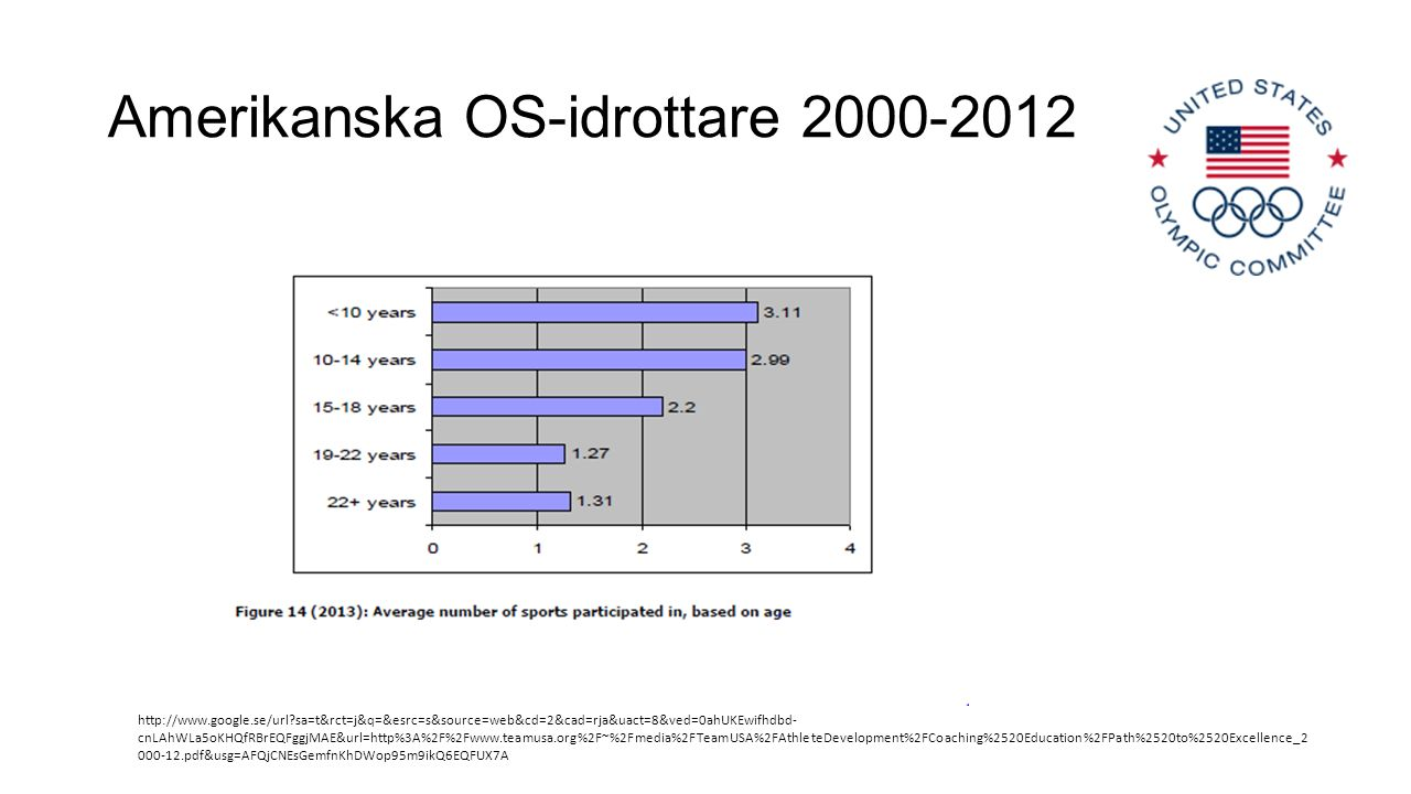 Amerikanska OS-idrottare 2000-2012 http://www.google.se/url?sa=t&rct=j&q=&esrc=s&source=web&cd=2&cad=rja&uact=8&ved=0ahUKEwifhdbd- cnLAhWLa5oKHQfRBrEQFggjMAE&url=http%3A%2F%2Fwww.teamusa.org%2F~%2Fmedia%2FTeamUSA%2FAthleteDevelopment%2FCoaching%2520Education%2FPath%2520to%2520Excellence_2 000-12.pdf&usg=AFQjCNEsGemfnKhDWop95m9ikQ6EQFUX7A