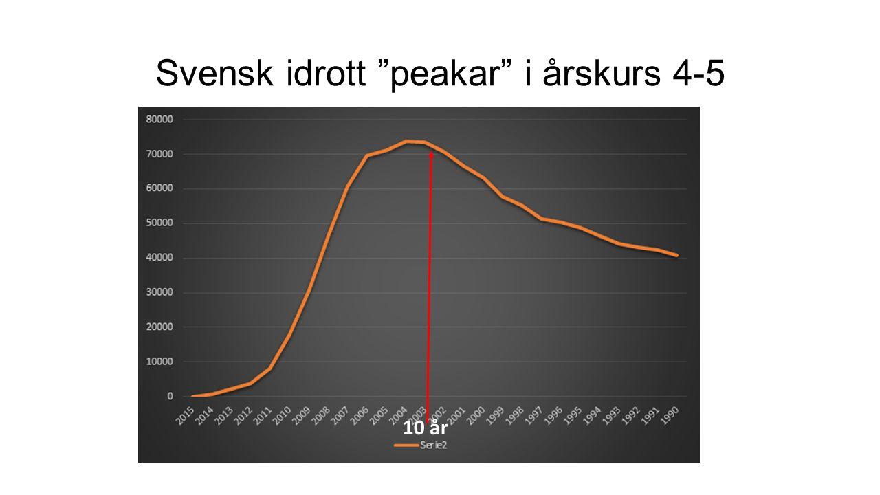2014 – unika individer i svensk idrott 10 år Svensk idrott peakar i årskurs 4-5