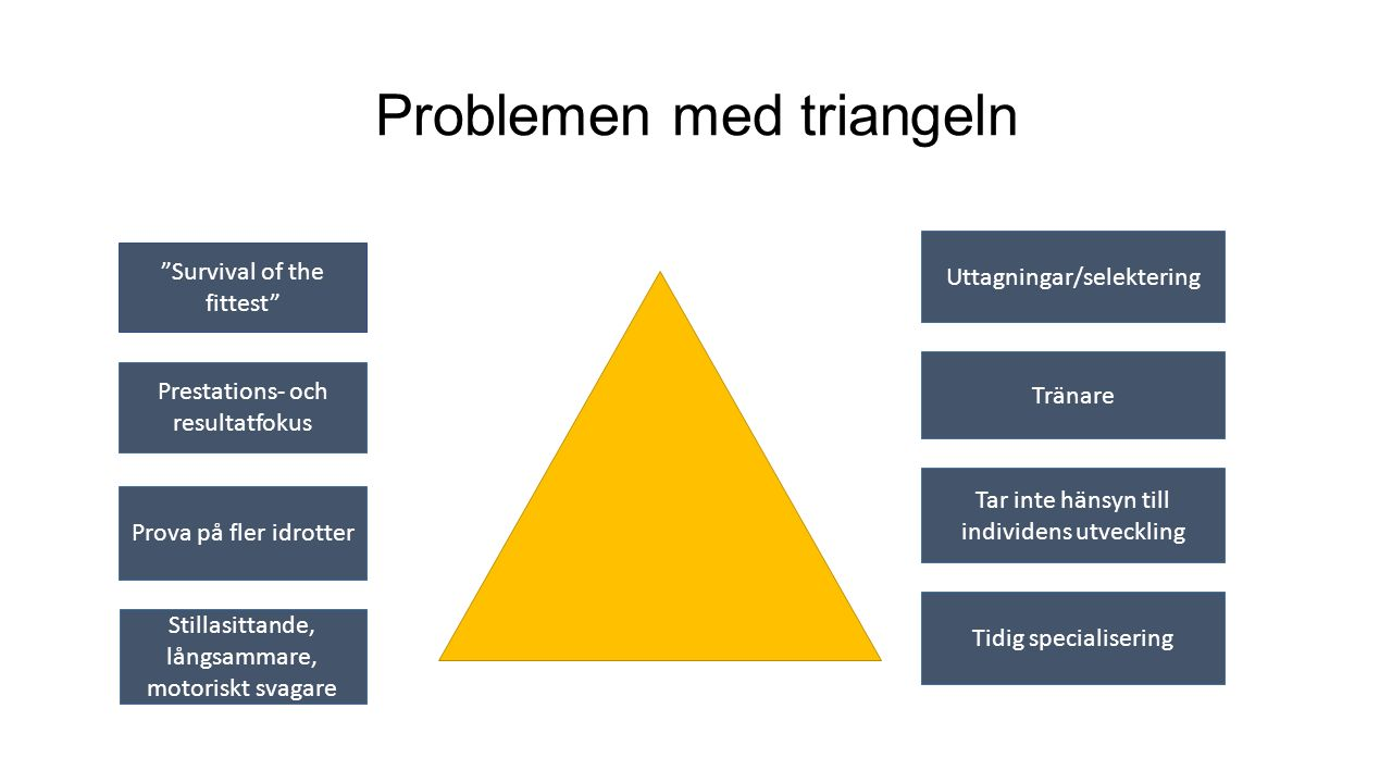 Problemen med triangeln Prestations- och resultatfokus Prova på fler idrotter Survival of the fittest Tar inte hänsyn till individens utveckling Tränare Uttagningar/selektering Stillasittande, långsammare, motoriskt svagare Tidig specialisering