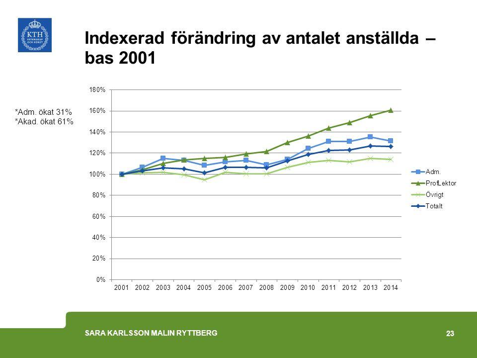Indexerad förändring av antalet anställda – bas 2001 *Adm. ökat 31% *Akad. ökat 61% 23 SARA KARLSSON MALIN RYTTBERG