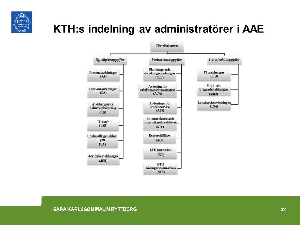 KTH:s indelning av administratörer i AAE 32 SARA KARLSSON MALIN RYTTBERG