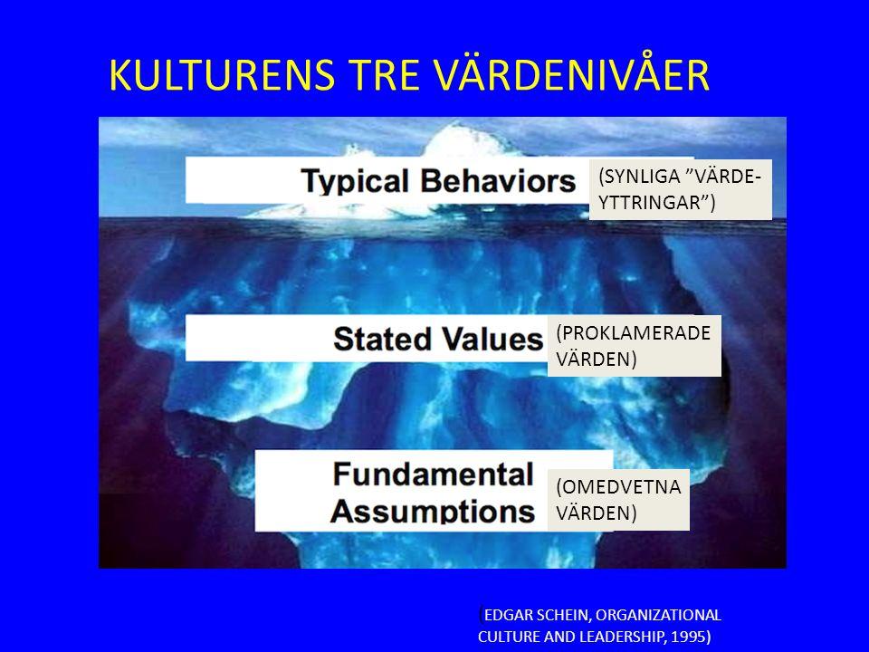 """KULTURENS TRE VÄRDENIVÅER ( EDGAR SCHEIN, ORGANIZATIONAL CULTURE AND LEADERSHIP, 1995) (SYNLIGA """"VÄRDE- YTTRINGAR"""") (PROKLAMERADE VÄRDEN) (OMEDVETNA V"""