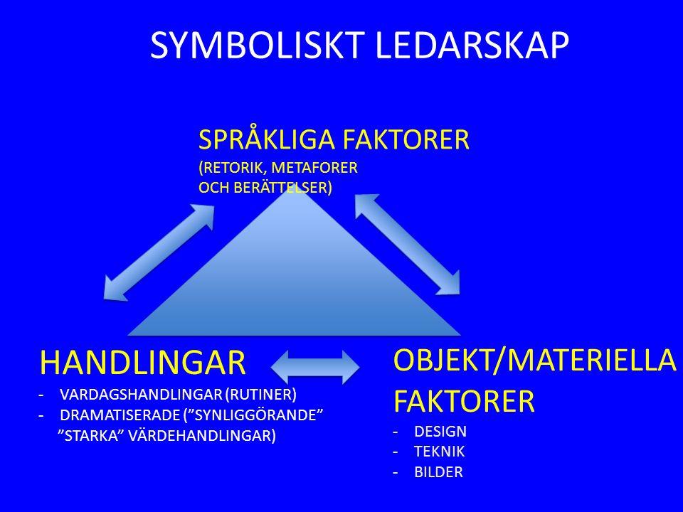SYMBOLISKT LEDARSKAP SPRÅKLIGA FAKTORER (RETORIK, METAFORER OCH BERÄTTELSER) HANDLINGAR -VARDAGSHANDLINGAR (RUTINER) -DRAMATISERADE ( SYNLIGGÖRANDE STARKA VÄRDEHANDLINGAR) OBJEKT/MATERIELLA FAKTORER -DESIGN -TEKNIK -BILDER