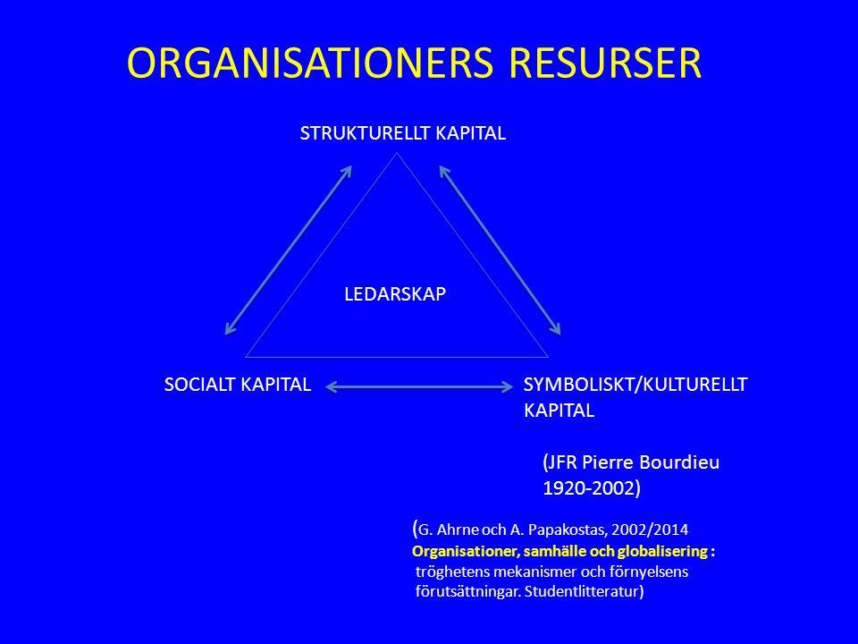 STRUKTURELLT KAPITAL SOCIALT KAPITALSYMBOLISKT/KULTURELLT KAPITAL LEDARSKAP ( G. Ahrne och A. Papakostas, 2002/2014 Organisationer, samhälle och globa