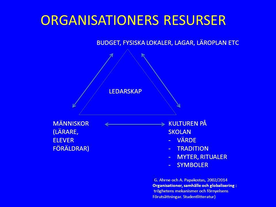 BUDGET, FYSISKA LOKALER, LAGAR, LÄROPLAN ETC MÄNNISKOR (LÄRARE, ELEVER FÖRÄLDRAR) KULTUREN PÅ SKOLAN -VÄRDE -TRADITION -MYTER, RITUALER -SYMBOLER LEDARSKAP (G.