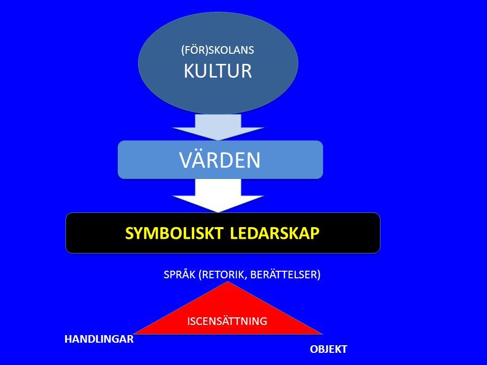(FÖR)SKOLANS KULTUR (FÖR)SKOLANS KULTUR VÄRDEN SYMBOLISKT LEDARSKAP ISCENSÄTTNING SPRÅK (RETORIK, BERÄTTELSER) HANDLINGAR OBJEKT