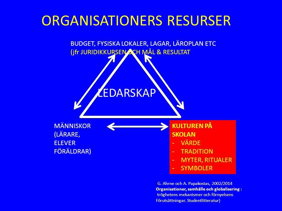 BUDGET, FYSISKA LOKALER, LAGAR, LÄROPLAN ETC (jfr JURIDIKKURSEN OCH MÅL & RESULTAT MÄNNISKOR (LÄRARE, ELEVER FÖRÄLDRAR) KULTUREN PÅ SKOLAN -VÄRDE -TRADITION -MYTER, RITUALER -SYMBOLER LEDARSKAP (G.