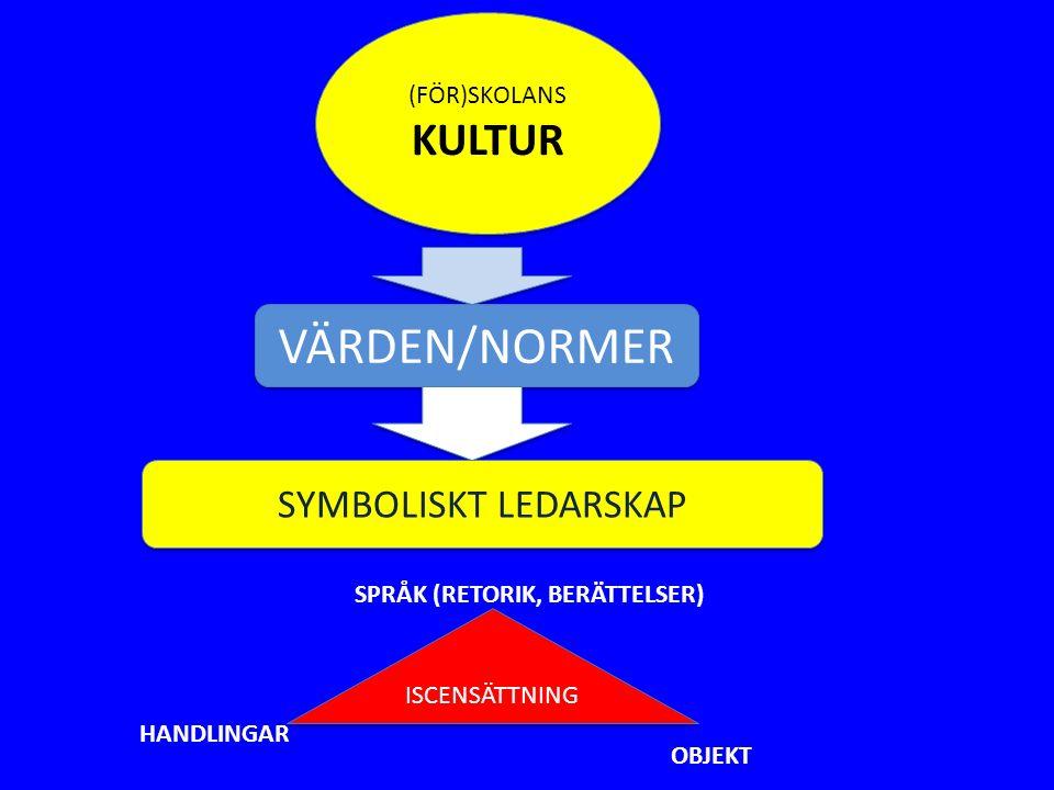(FÖR)SKOLANS KULTUR (FÖR)SKOLANS KULTUR VÄRDEN/NORMER SYMBOLISKT LEDARSKAP ISCENSÄTTNING SPRÅK (RETORIK, BERÄTTELSER) HANDLINGAR OBJEKT