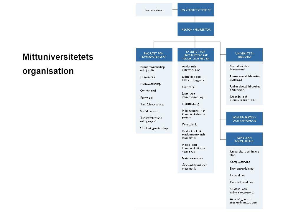Mittuniversitetet Ämnesforskning Forskning med anknytning till stora och viktiga grundutbildningsområden En stor andel av ämnesforskningen berör välfärdssektorn Skola Vård och omsorg