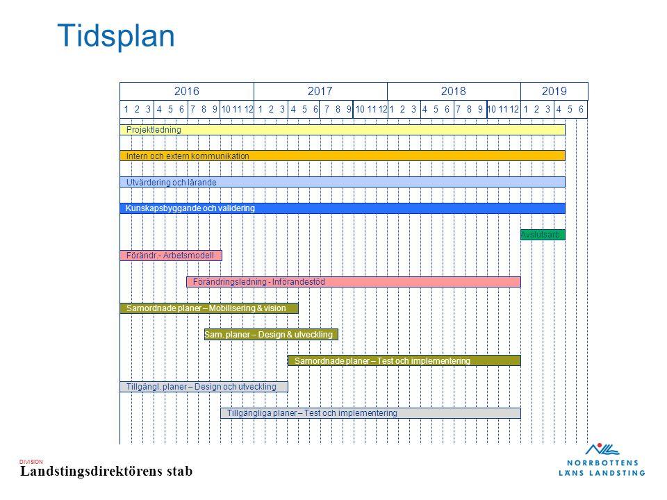 DIVISION Landstingsdirektörens stab Tidsplan 123456789101112123456789101112123456789101112123456 2016201720182019 Projektledning Intern och extern kommunikation Utvärdering och lärande Kunskapsbyggande och validering Avslutsarb.
