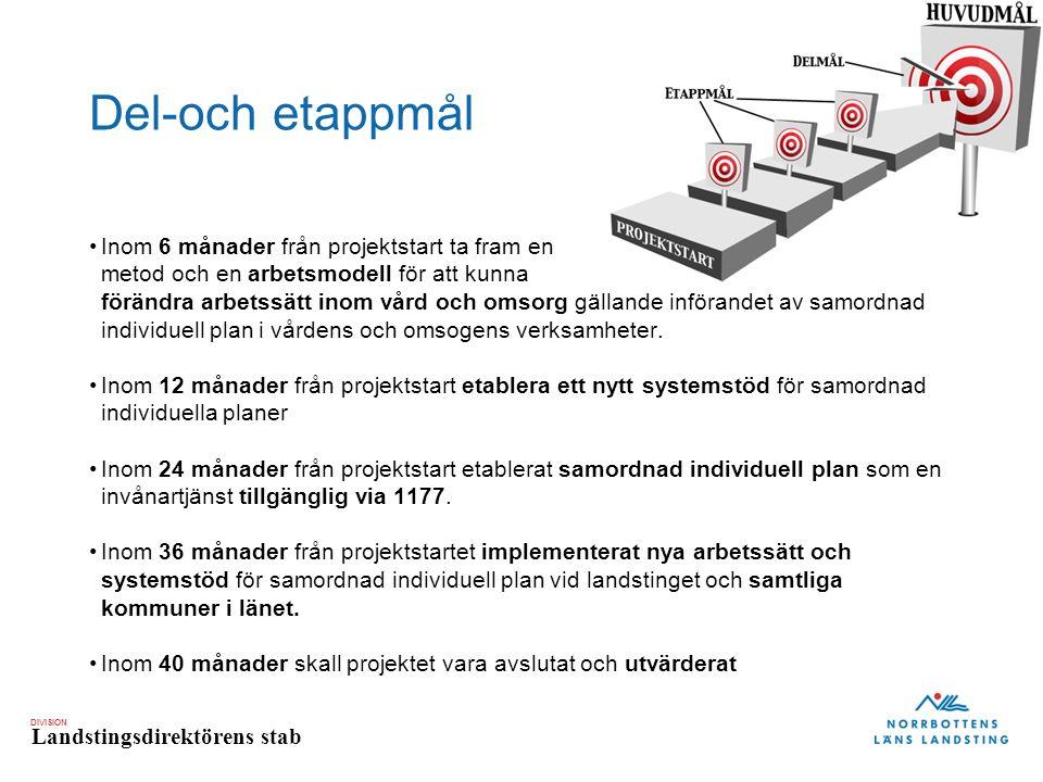 DIVISION Landstingsdirektörens stab Del-och etappmål Inom 6 månader från projektstart ta fram en metod och en arbetsmodell för att kunna förändra arbetssätt inom vård och omsorg gällande införandet av samordnad individuell plan i vårdens och omsogens verksamheter.