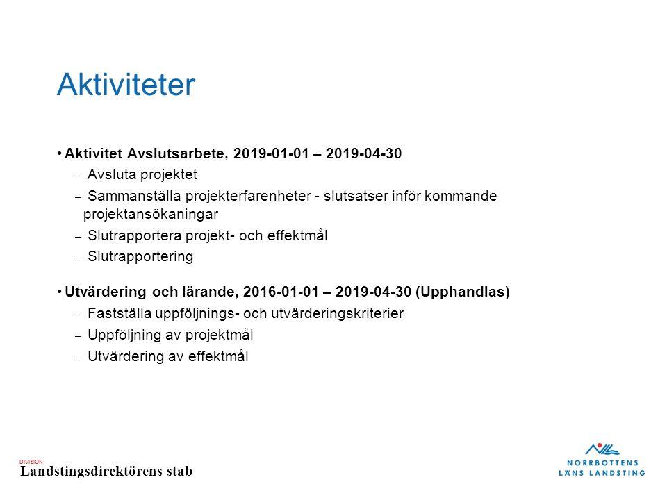 DIVISION Landstingsdirektörens stab Aktiviteter Aktivitet Avslutsarbete, 2019-01-01 – 2019-04-30 – Avsluta projektet – Sammanställa projekterfarenheter - slutsatser inför kommande projektansökaningar – Slutrapportera projekt- och effektmål – Slutrapportering Utvärdering och lärande, 2016-01-01 – 2019-04-30 (Upphandlas) – Fastställa uppföljnings- och utvärderingskriterier – Uppföljning av projektmål – Utvärdering av effektmål