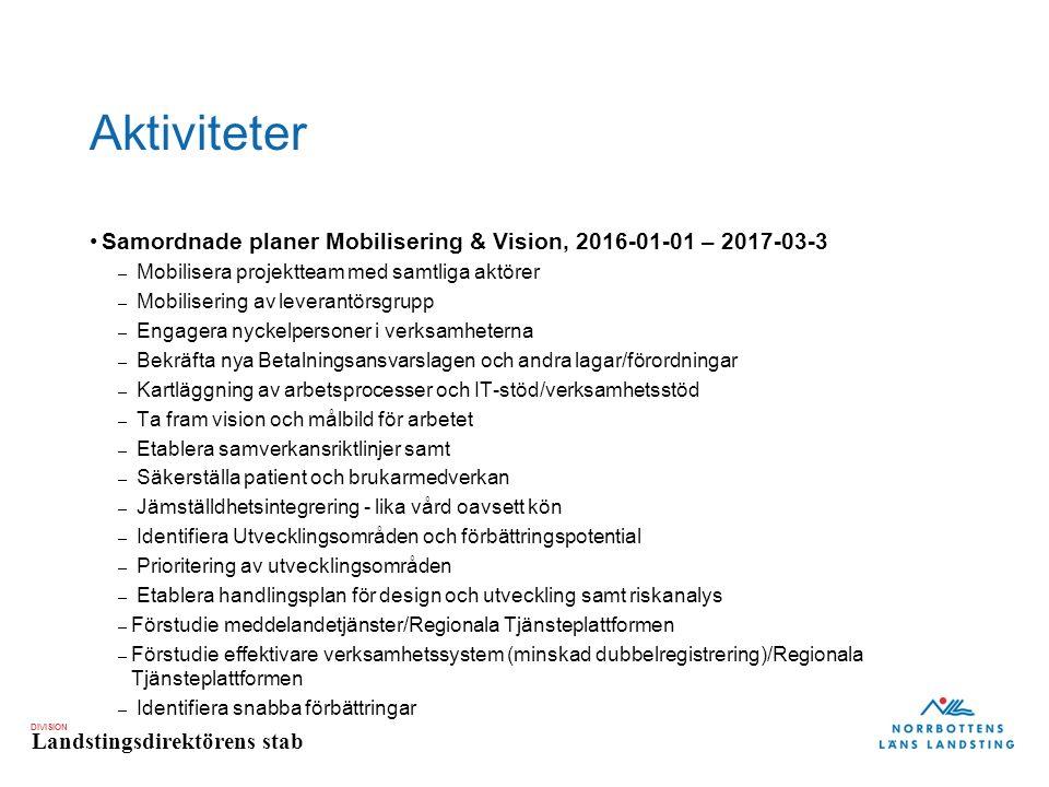 DIVISION Landstingsdirektörens stab Aktiviteter Samordnade planer Mobilisering & Vision, 2016-01-01 – 2017-03-3 – Mobilisera projektteam med samtliga aktörer – Mobilisering av leverantörsgrupp – Engagera nyckelpersoner i verksamheterna – Bekräfta nya Betalningsansvarslagen och andra lagar/förordningar – Kartläggning av arbetsprocesser och IT-stöd/verksamhetsstöd – Ta fram vision och målbild för arbetet – Etablera samverkansriktlinjer samt – Säkerställa patient och brukarmedverkan – Jämställdhetsintegrering - lika vård oavsett kön – Identifiera Utvecklingsområden och förbättringspotential – Prioritering av utvecklingsområden – Etablera handlingsplan för design och utveckling samt riskanalys – Förstudie meddelandetjänster/Regionala Tjänsteplattformen – Förstudie effektivare verksamhetssystem (minskad dubbelregistrering)/Regionala Tjänsteplattformen – Identifiera snabba förbättringar