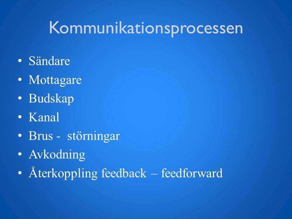 Kommunikationsprocessen Sändare Mottagare Budskap Kanal Brus - störningar Avkodning Återkoppling feedback – feedforward