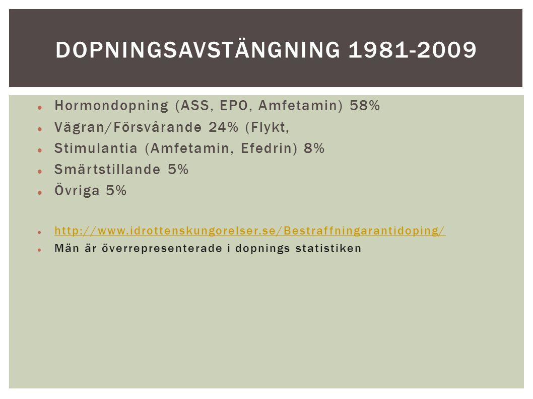 Hormondopning (ASS, EPO, Amfetamin) 58% Vägran/Försvårande 24% (Flykt, Stimulantia (Amfetamin, Efedrin) 8% Smärtstillande 5% Övriga 5% http://www.idrottenskungorelser.se/Bestraffningarantidoping/ Män är överrepresenterade i dopnings statistiken DOPNINGSAVSTÄNGNING 1981-2009