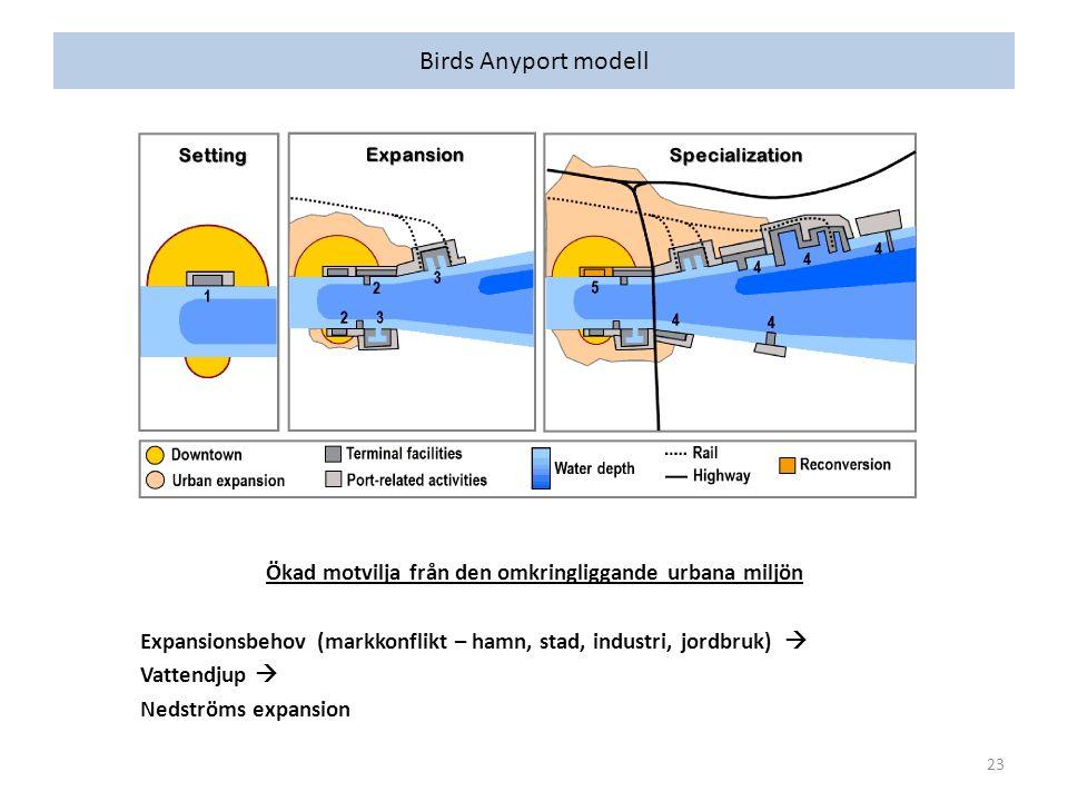 Birds Anyport modell Ökad motvilja från den omkringliggande urbana miljön Expansionsbehov (markkonflikt – hamn, stad, industri, jordbruk)  Vattendjup  Nedströms expansion 23