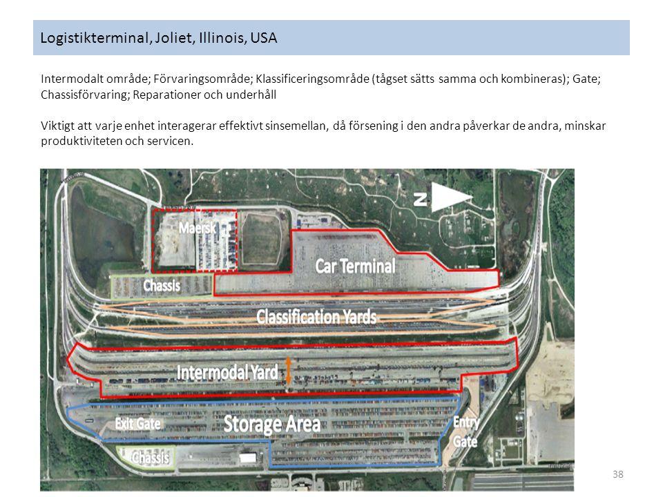 Logistikterminal, Joliet, Illinois, USA 38 Intermodalt område; Förvaringsområde; Klassificeringsområde (tågset sätts samma och kombineras); Gate; Chassisförvaring; Reparationer och underhåll Viktigt att varje enhet interagerar effektivt sinsemellan, då försening i den andra påverkar de andra, minskar produktiviteten och servicen.