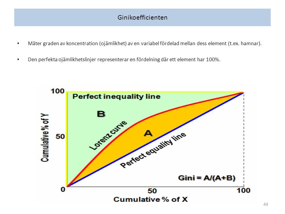 Ginikoefficienten Mäter graden av koncentration (ojämlikhet) av en variabel fördelad mellan dess element (t.ex.