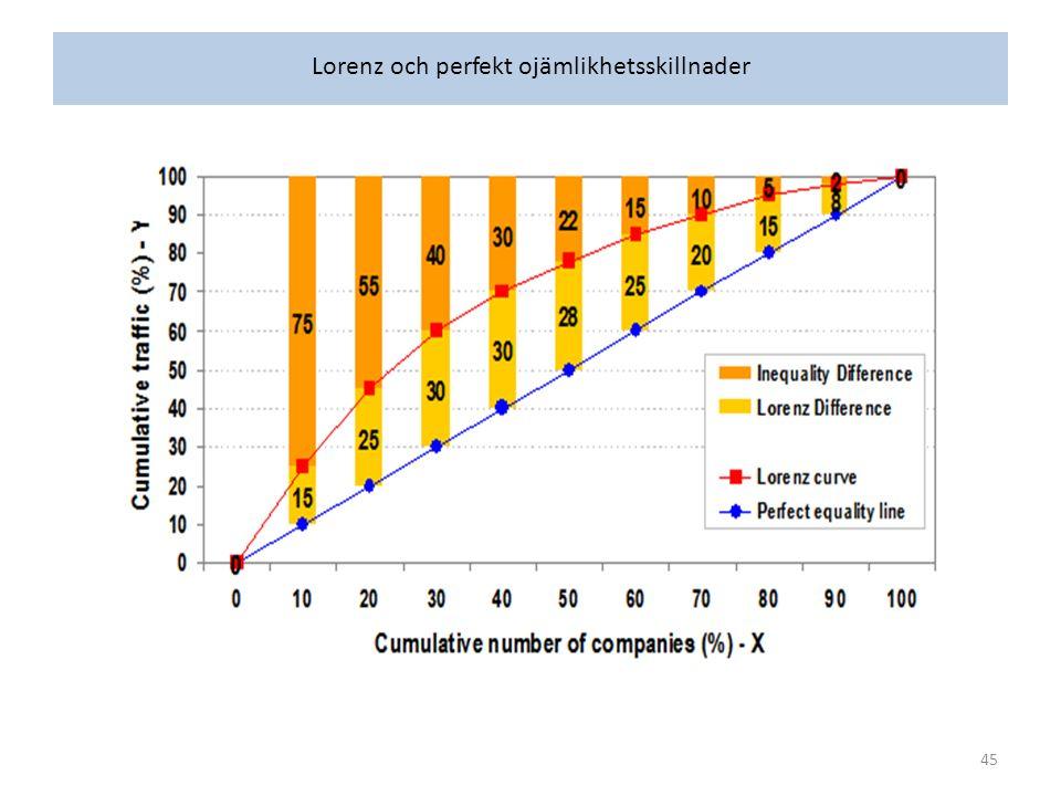 Lorenz och perfekt ojämlikhetsskillnader 45