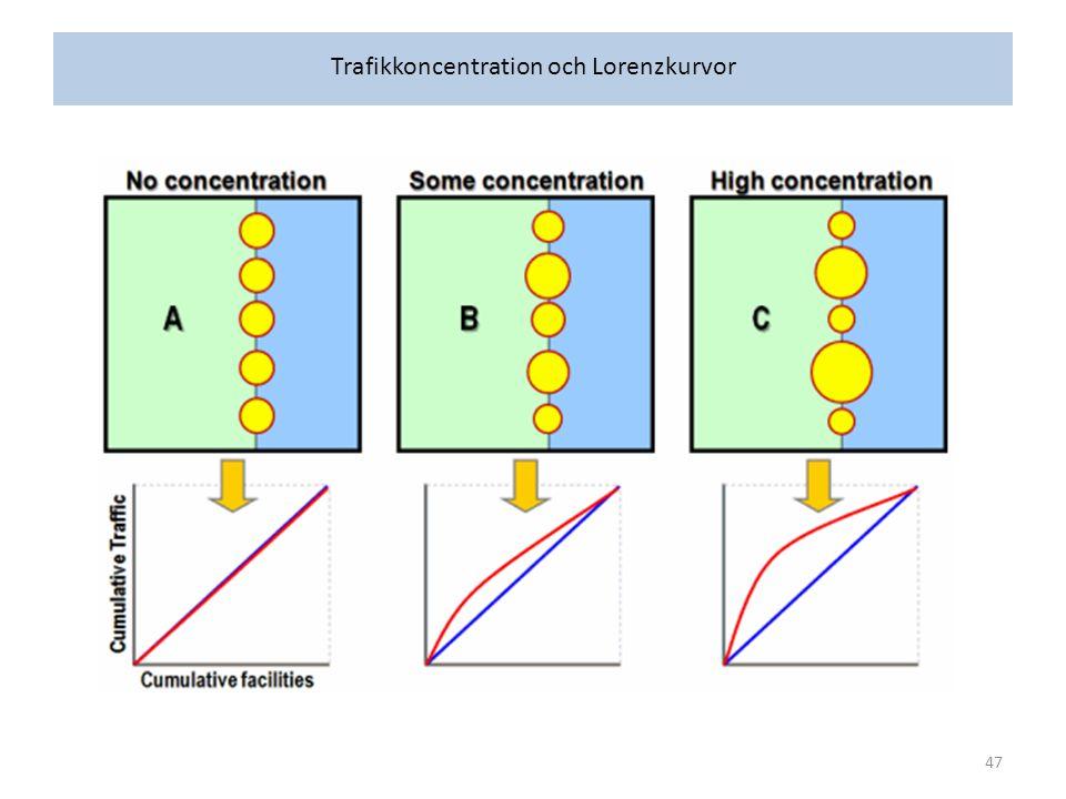 Trafikkoncentration och Lorenzkurvor 47