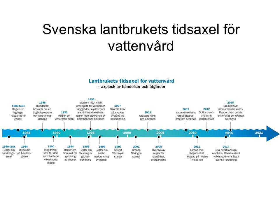 Svenska lantbrukets tidsaxel för vattenvård