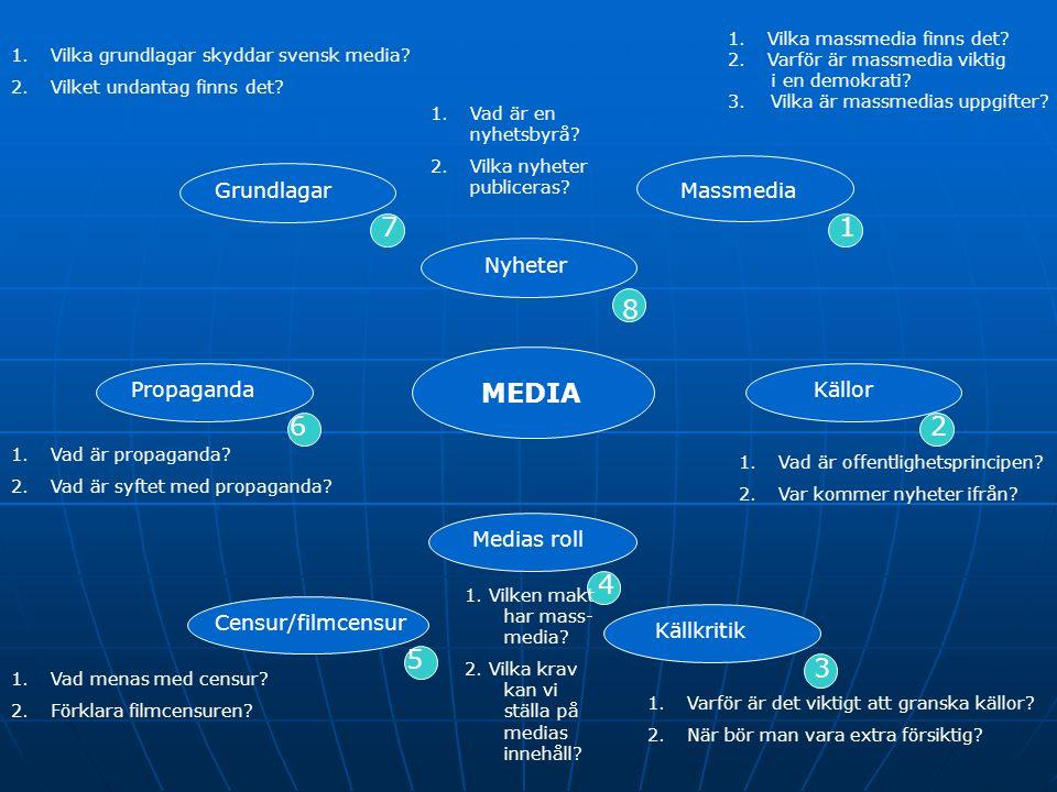 MEDIA Massmedia Källor Källkritik Medias roll Censur/filmcensur Propaganda Grundlagar Nyheter 1 2 3 4 5 6 7 8 1.Vilka massmedia finns det? 2.Varför är