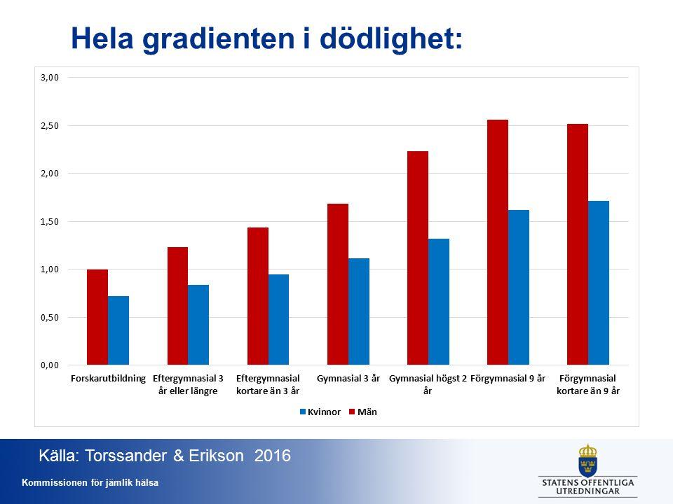 Kommissionen för jämlik hälsa Hela gradienten i dödlighet: Källa: Torssander & Erikson 2016