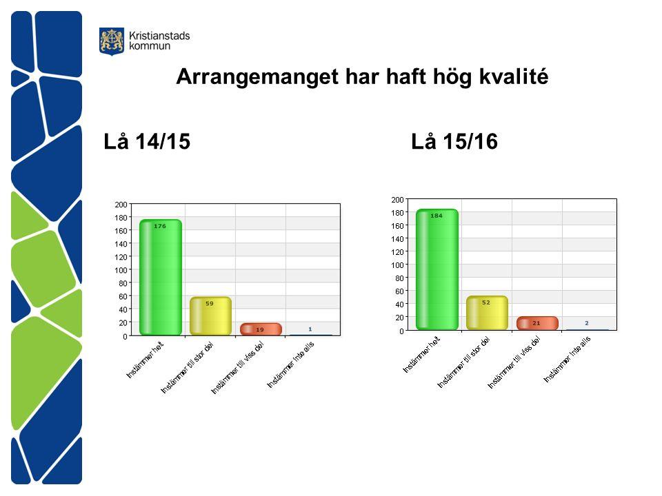 Arrangemanget har haft hög kvalité Lå 14/15Lå 15/16