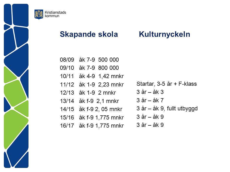 Skapande skola Kulturnyckeln 08/09 åk 7-9 500 000 09/10 åk 7-9 800 000 10/11 åk 4-9 1,42 mnkr 11/12 åk 1-9 2,23 mnkr 12/13 åk 1-9 2 mnkr 13/14 åk f-9 2,1 mnkr 14/15 åk f-9 2, 05 mnkr 15/16 åk f-9 1,775 mnkr 16/17 åk f-9 1,775 mnkr Startar, 3-5 år + F-klass 3 år – åk 3 3 år – åk 7 3 år – åk 9, fullt utbyggd 3 år – åk 9