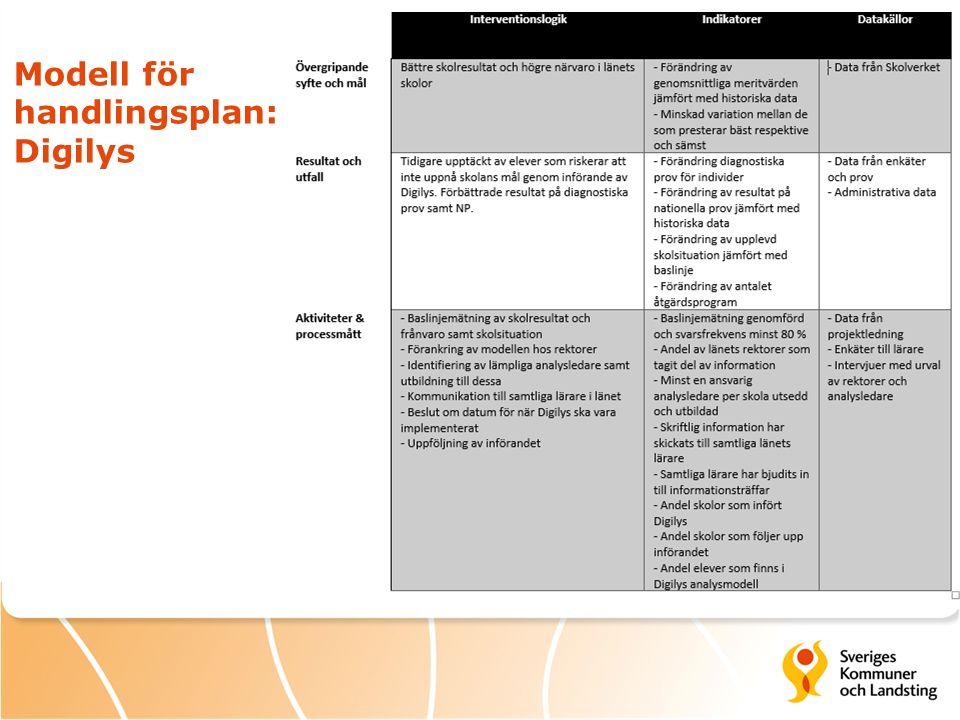 Modell för handlingsplan: Digilys