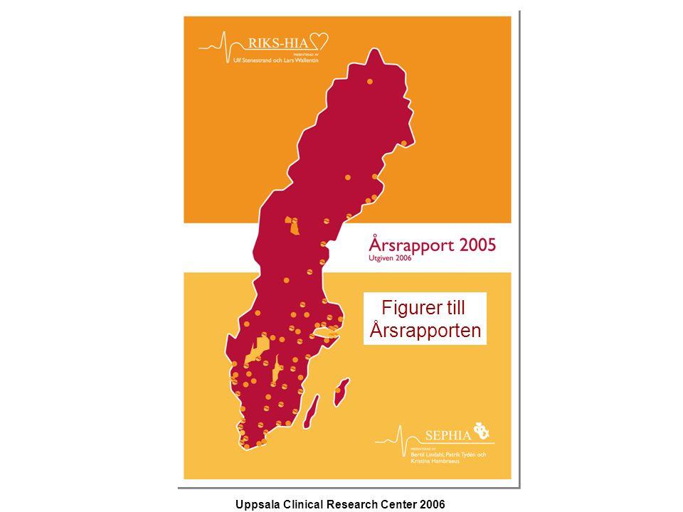 Uppsala Clinical Research Center 2006 presenterad av Bertil Lindahl, Patrik Tydén och Kristina Hambraeus 100 90 80 70 60 50 40 30 20 10 0 Error bars: 95,00% CI Minst måttlig nedstämdhet/oro Ej nedstämdhet/oro p<0,001 Figur 23.