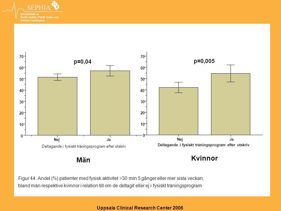 Uppsala Clinical Research Center 2006 presenterad av Bertil Lindahl, Patrik Tydén och Kristina Hambraeus Män 57,0 JaNej Deltagande i fysiskt träningsprogram efter utskriv 70 60 50 40 30 20 10 0 p=0,04 Kvinnor p=0,005 JaNej Deltagande i fysiskt träningsprogram efter utskriv 70 60 50 40 30 20 10 0 Figur 44.