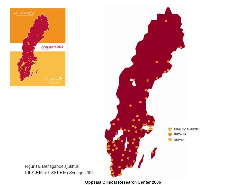 Uppsala Clinical Research Center 2006 presenterad av Bertil Lindahl, Patrik Tydén och Kristina Hambraeus 100 90 80 70 60 50 40 30 20 10 0 Error bars: 95,00% CI Fysisk aktivitet <5 ggr/v  5 ggr/v p=0,09 Figur 24.