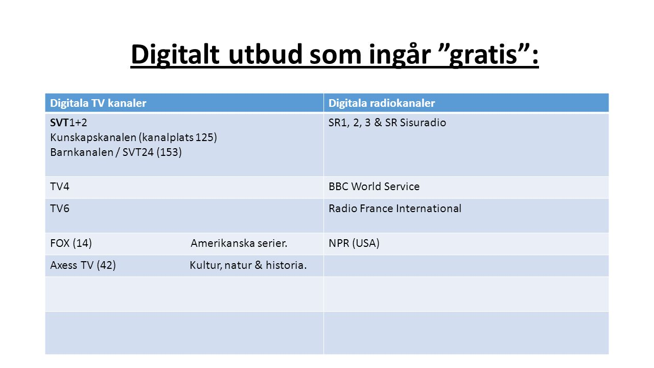 Digitalt utbud som ingår gratis : Digitala TV kanalerDigitala radiokanaler SVT1+2 Kunskapskanalen (kanalplats 125) Barnkanalen / SVT24 (153) SR1, 2, 3 & SR Sisuradio TV4BBC World Service TV6Radio France International FOX (14) Amerikanska serier.NPR (USA) Axess TV (42) Kultur, natur & historia.