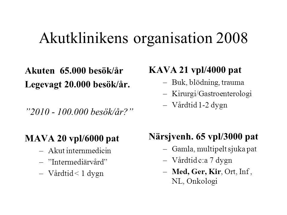 Akutklinikens organisation 2008 Akuten 65.000 besök/år Legevagt 20.000 besök/år.