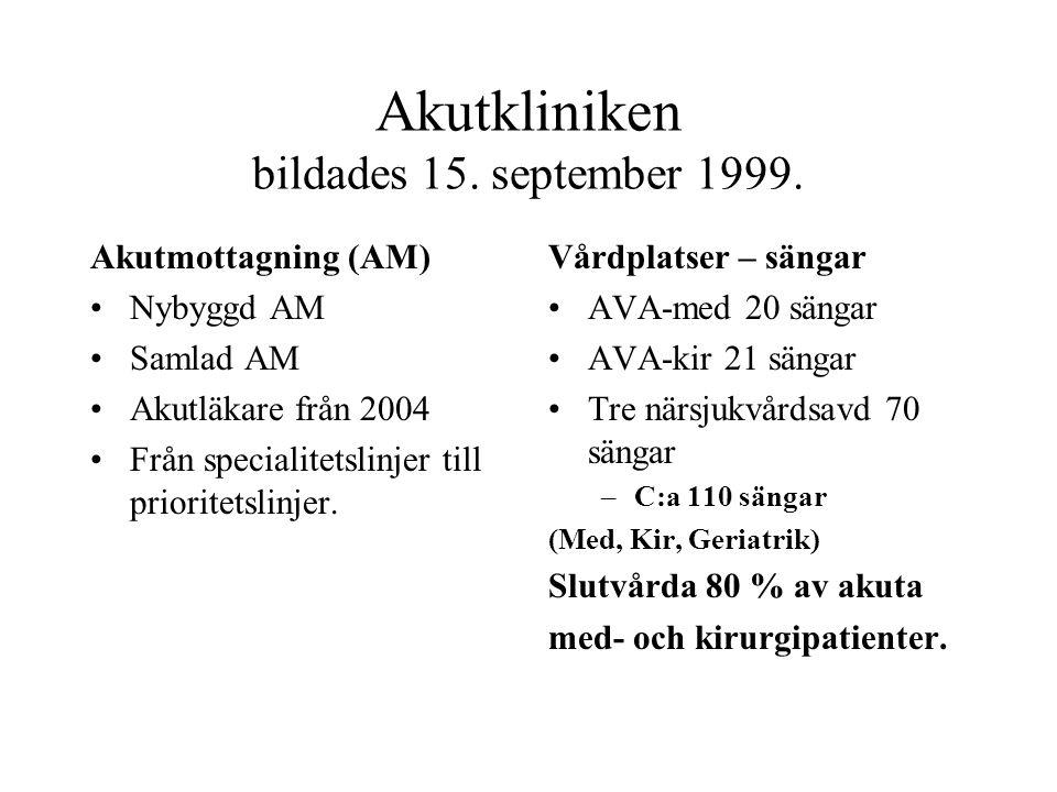 Akutkliniken bildades 15. september 1999.